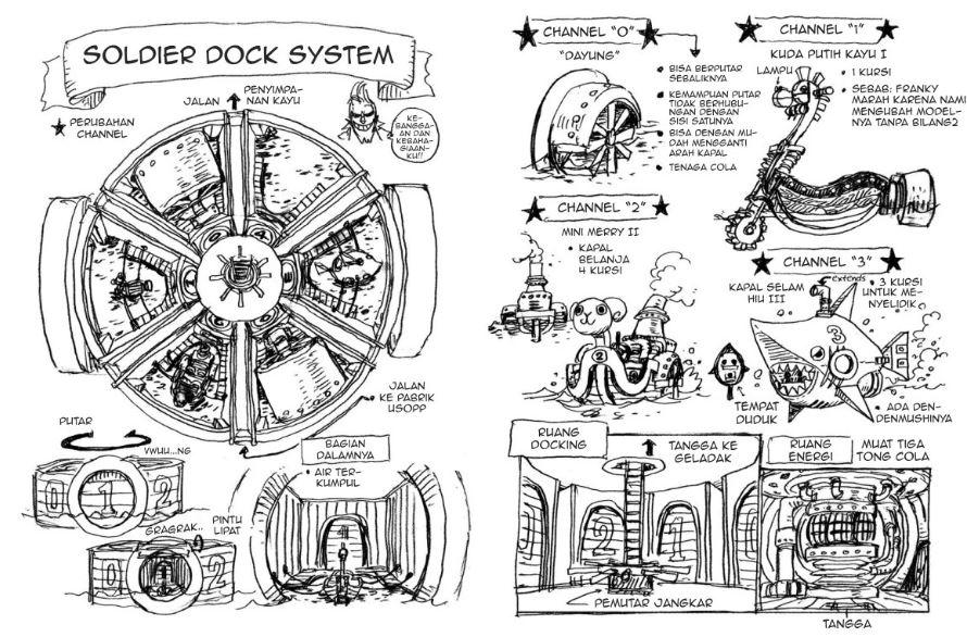 sistem docking thousand sunny